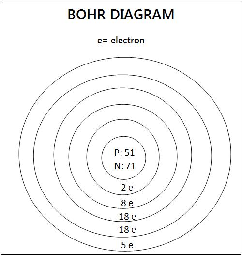 Antimony Bohr Diagramn